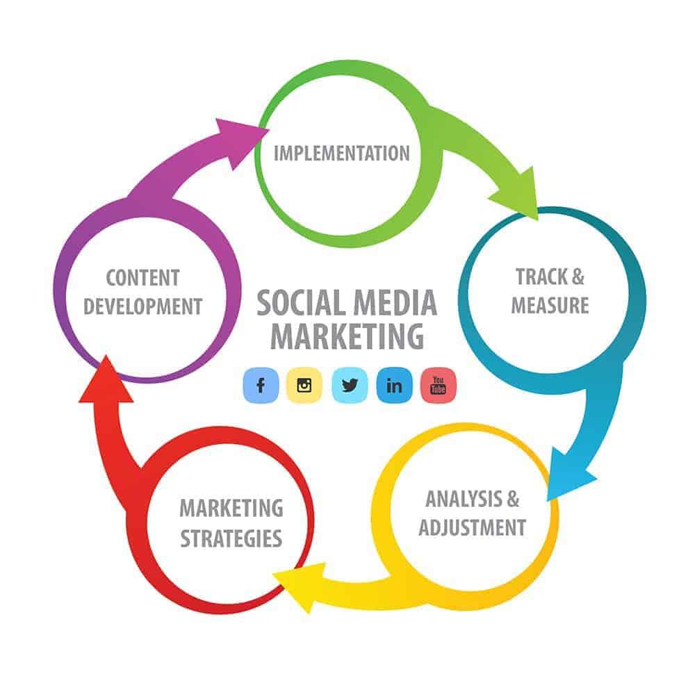 social media marketing strategy kansas city - Social Media Marketing Services