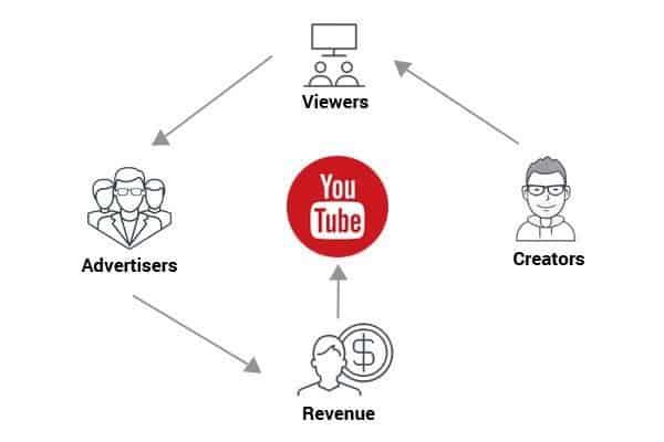 youtube advertising kansas city - YouTube Advertising & Marketing Services